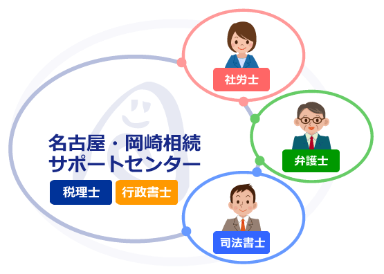 提携ネットワーク